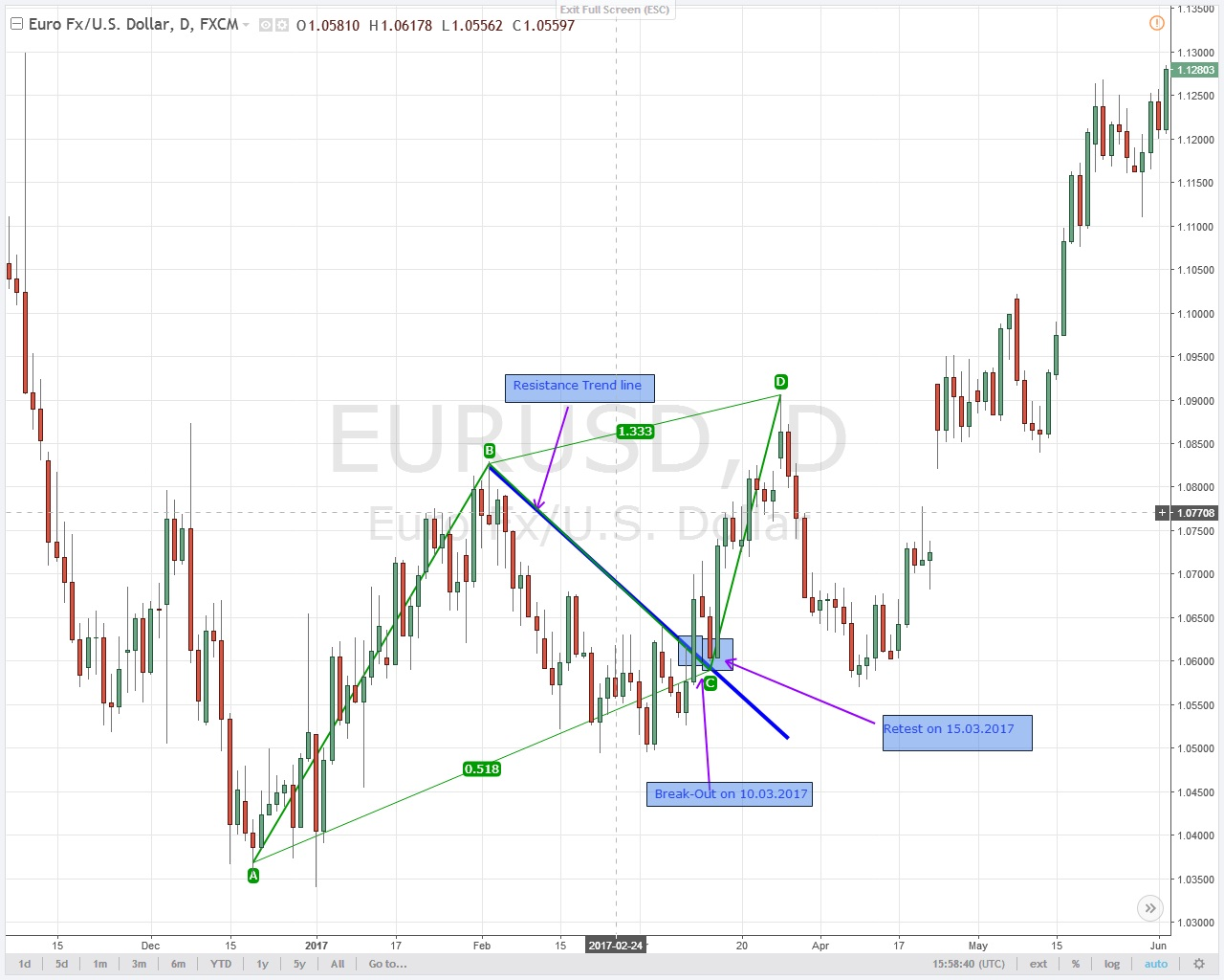 Break Out Strategie im Eur/USD