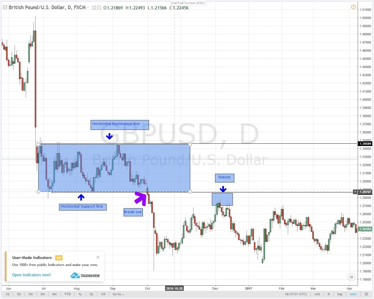 Break Out Strategie im Chart GBP/USD