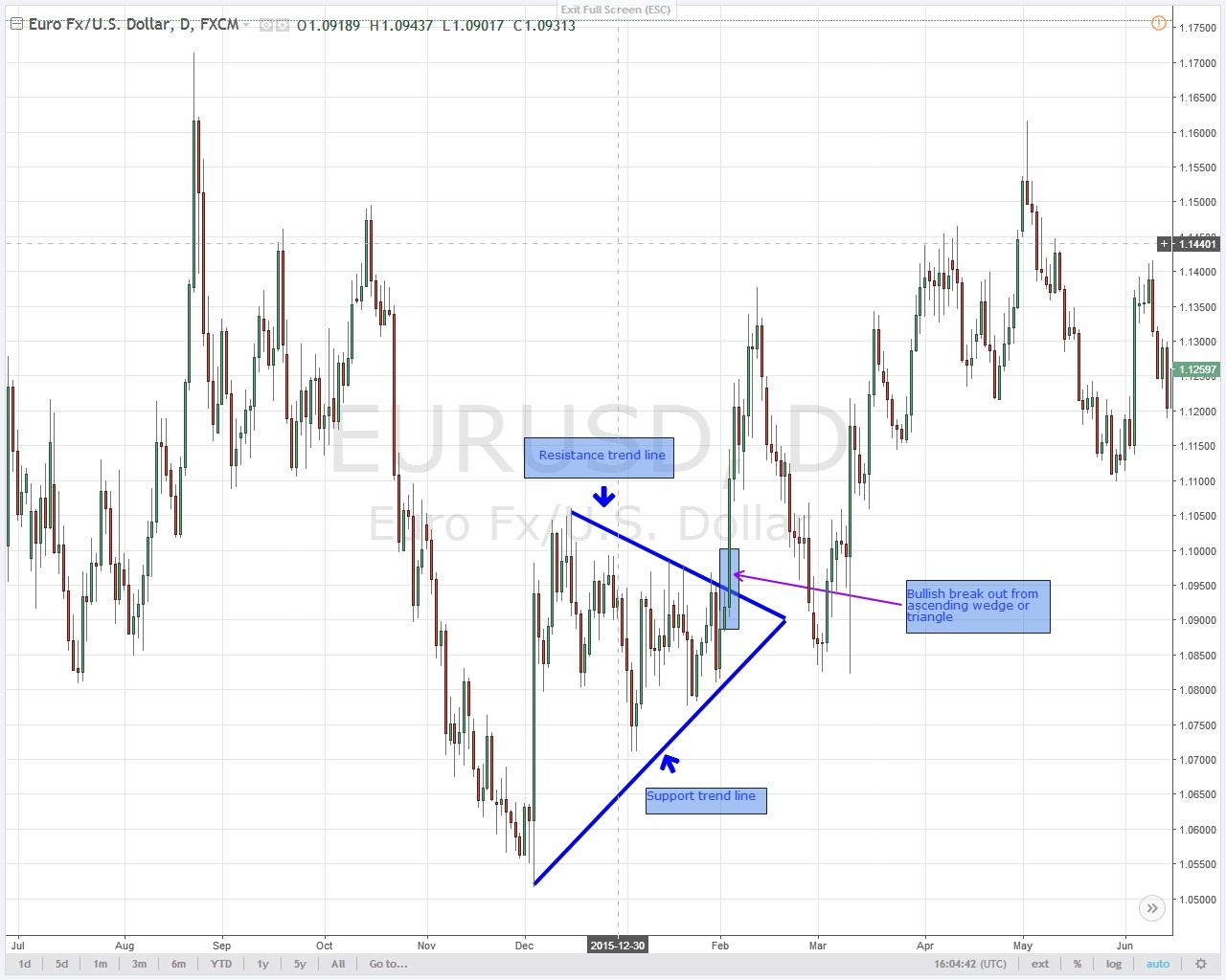 Trading-Strategie-Break-Out-2