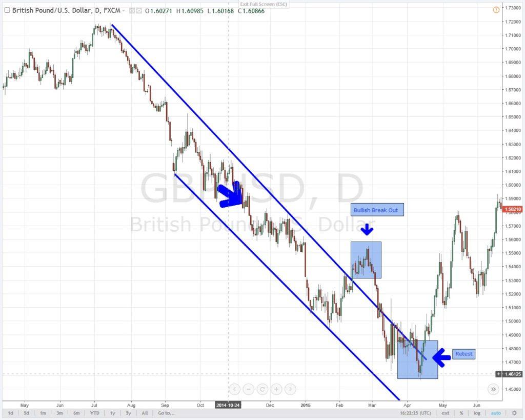 Trading-Strategie-Beispiel 4
